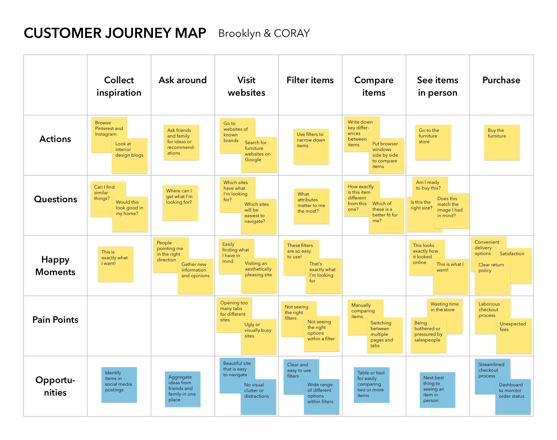 Customer Journey Map Brooklyn CORAY V2