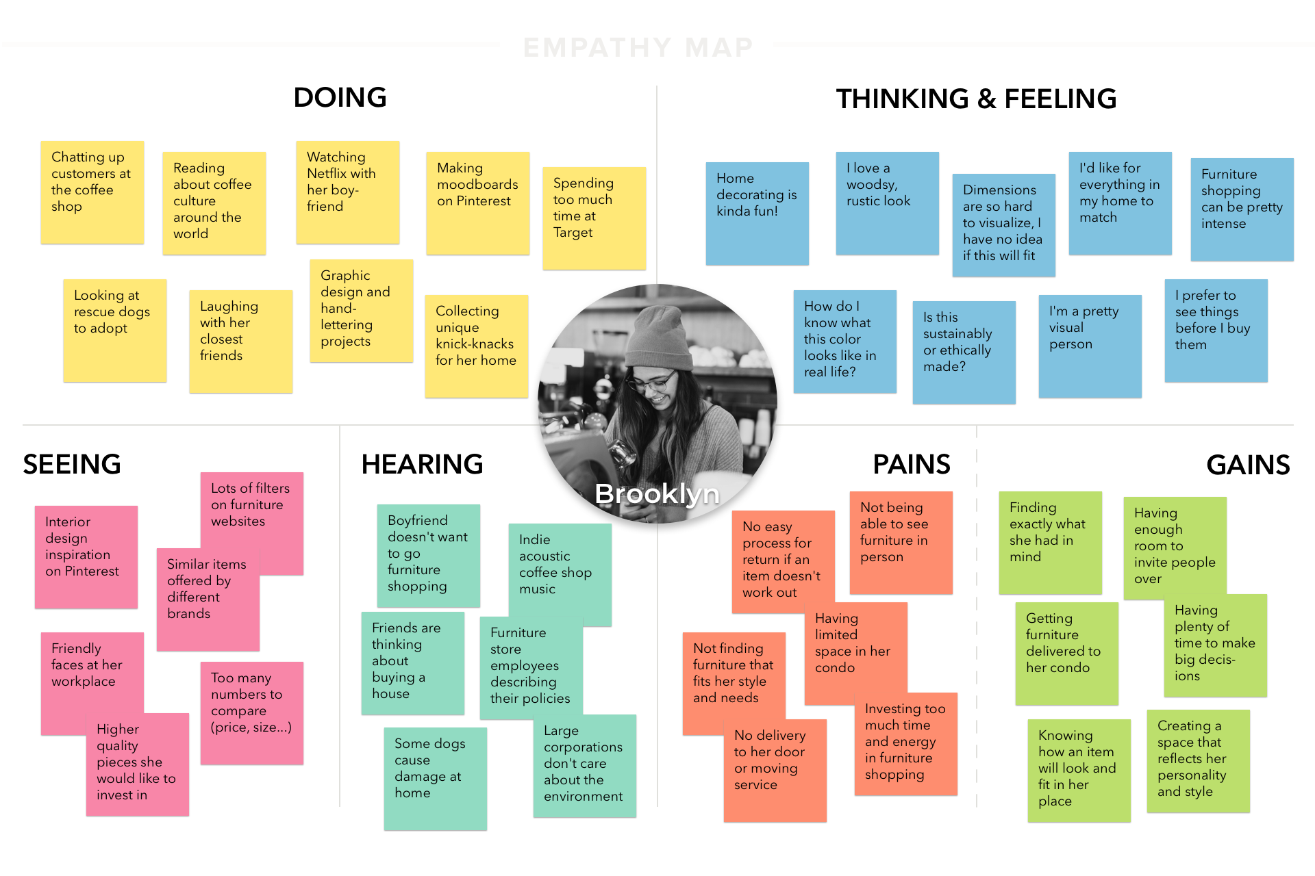 Empathy Map Brooklyn CORAY V1