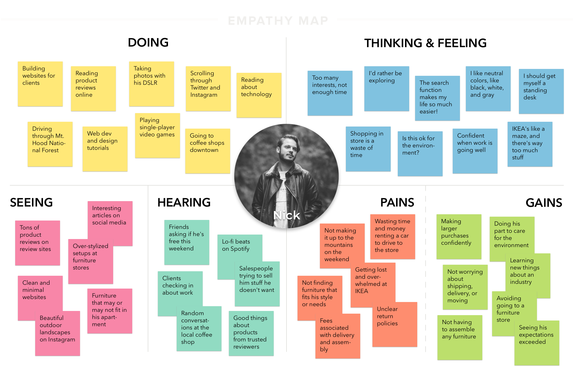 Empathy Map Nick CORAY V1