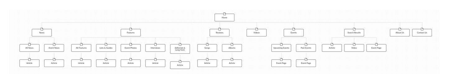 Your Music Sitemap Case Study V1